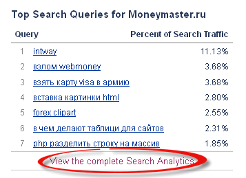 """Top Search Queries"" Alexa"