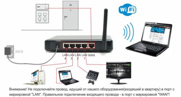 схема домашней сети с роутером