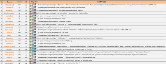 База сайтов для ручного прогона автоматизация размещения ссылок